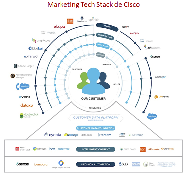 Marketing Technology Stack - JAESTIC