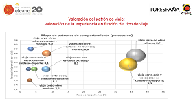 Patrones estudio Elcano Turespaña